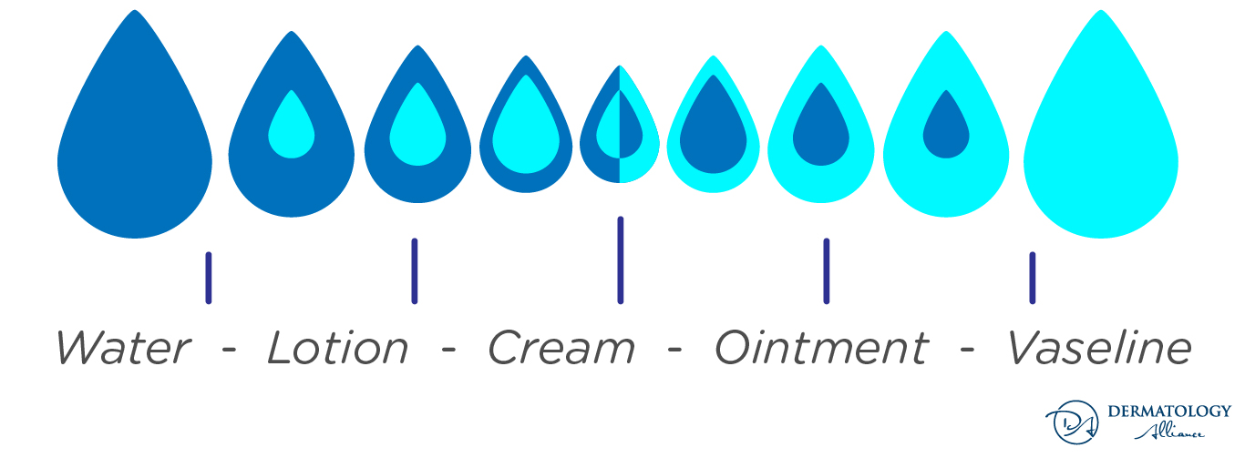 types-of-moisturizers