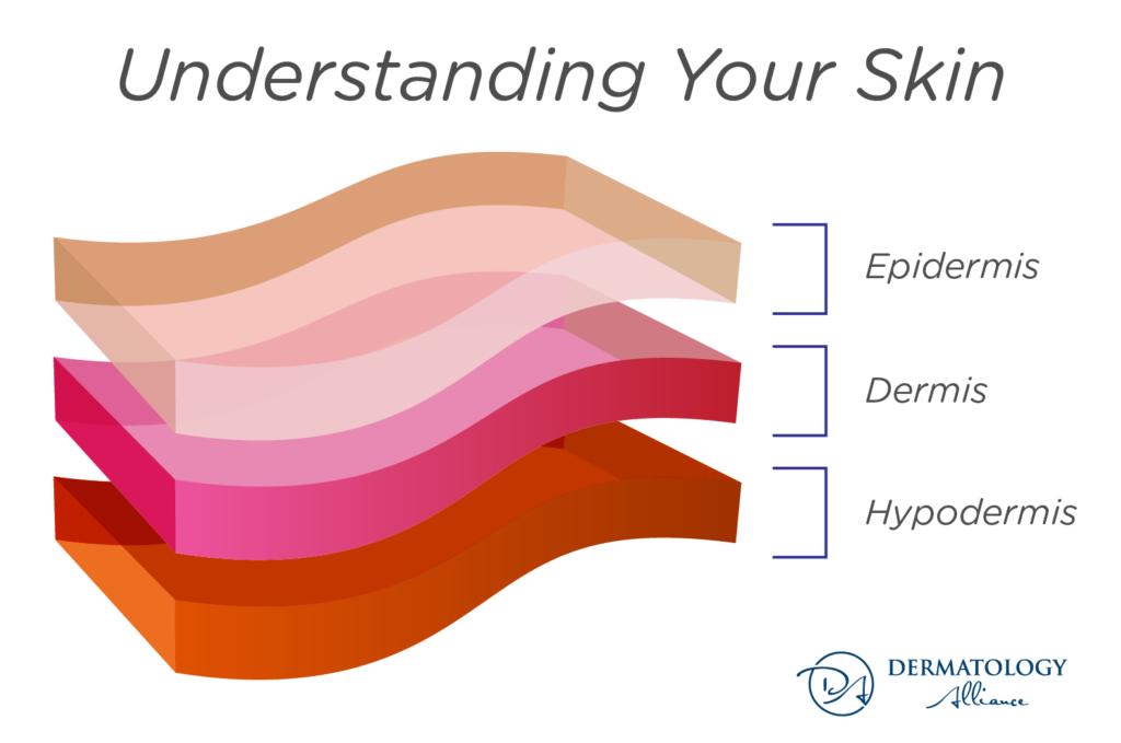 how to treat thin skin