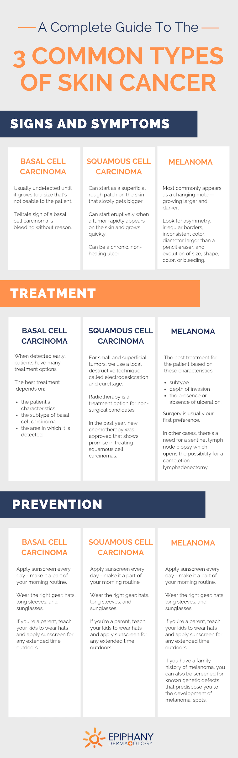 types of skin cancer compared
